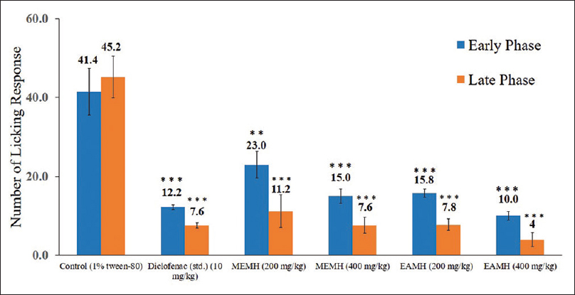 Figure 2: Evaluation of analgesic activity of methanol and ethyl acetate extract of <i>Monochoria hastate</i> in formalin-induced licking test in mice. Values are means ± SEM of five mice (<i>n</i> = 5). Here, *<i>P</i> < 0.05, ** <i>P</i> < 0.01 and ***<i>P</i> < 0.001 when compared with control group (Dunett's test). SEM: Standard error of mean; MEMH: Methanol extract of <i>Monochoria hastate</i> leaves; EAMH: Ethyl acetate extract of <i>Monochoria hastate</i> leaves; <i>n</i>: Sample size; Std: Standard