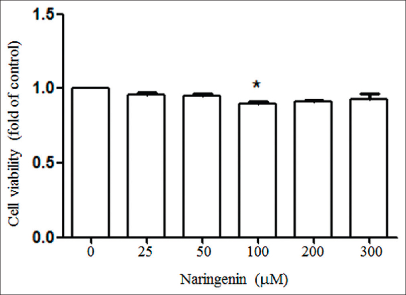 Figure 2: Naringenin diminished matrix metalloproteinase-2 and matrix metalloproteinase-9 activities. An equal amount of 143B cells were exposed to indicated concentration of naringenin in serum-free medium for 24 h. The matrix metalloproteinase-2 and matrix metalloproteinase-9 activities in conditional medium were analyzed by gelatin zymography assay. Data represented one of three independent experiments