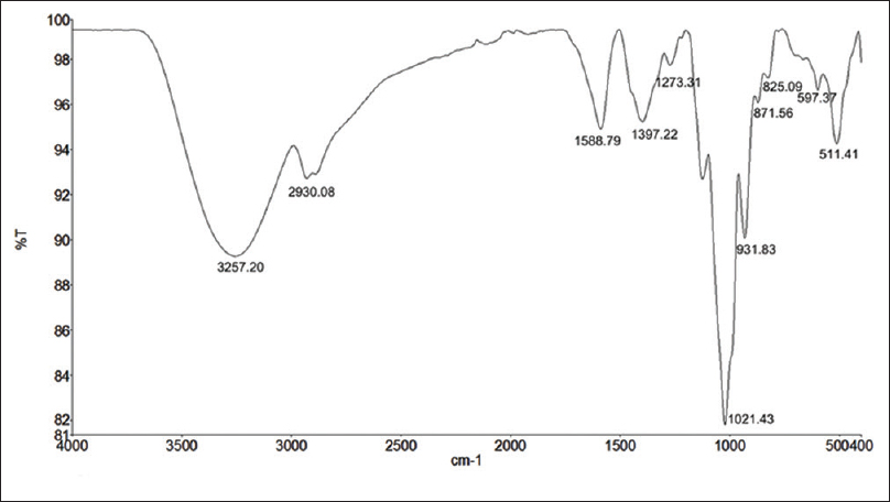 Figure 4: The Fourier transform infrared spectrophotometer spectra of <i>Morindae officinalis</i> Radix