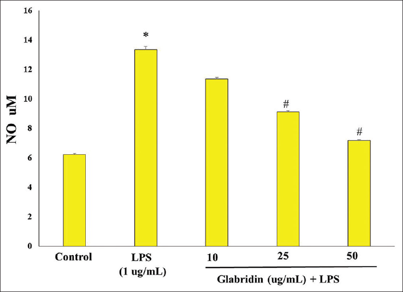 Figure 2: The effect of glabridin on nitric oxide levels in lipopolysaccharide-induced BV-2 cells. *Significantly different (<i>P</i> < 0.05) as compared to the control group.<sup>#</sup>Significantly different (<i>P</i> < 0.05) as compared to lipopolysaccharide alone treated group. Data are represented as mean ± standard error of mean of three individual experiments