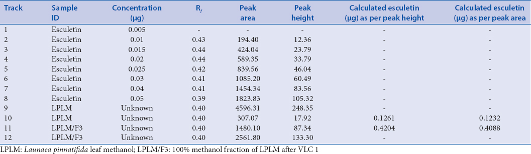 Table 1: Calibration curve data and estimation of esculetin in <i>Launaea pinnatifida</i> leaf methanol and <i>Launaea pinnatifida</i> leaf methanol/F3 fraction by high-performance thin-layer chromatography analysis