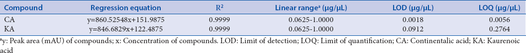 Table 1: Analytical results of linearity, limit of detection, and limit of quantification