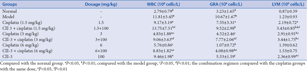 Table 9: Effects of CII-3 combined with cisplatin on peripheral blood cells in Lewis tumor-bearing mice (means±standard deviations, <i>n</i>=10)