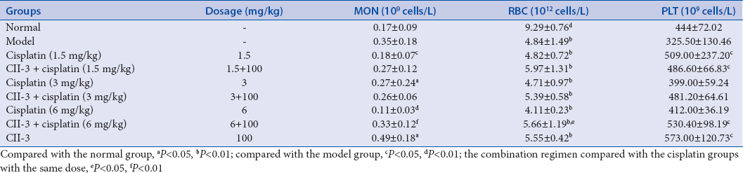 Table 10: Effects of CII-3 combined with cisplatin on peripheral blood cells in Lewis tumor-bearing mice (means±standard deviations, <i>n</i>=10)
